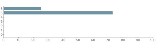 Chart?cht=bhs&chs=500x140&chbh=10&chco=6f92a3&chxt=x,y&chd=t:25,73,0,0,0,0,0&chm=t+25%,333333,0,0,10|t+73%,333333,0,1,10|t+0%,333333,0,2,10|t+0%,333333,0,3,10|t+0%,333333,0,4,10|t+0%,333333,0,5,10|t+0%,333333,0,6,10&chxl=1:|other|indian|hawaiian|asian|hispanic|black|white